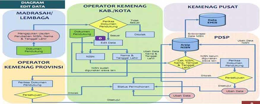 Hak Akses Operator Verifikasi dan Validasi Peserta Didik Madrasah