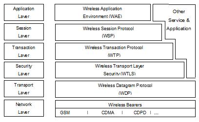 Gambar 2.2 Komponen Arsitektur WAP