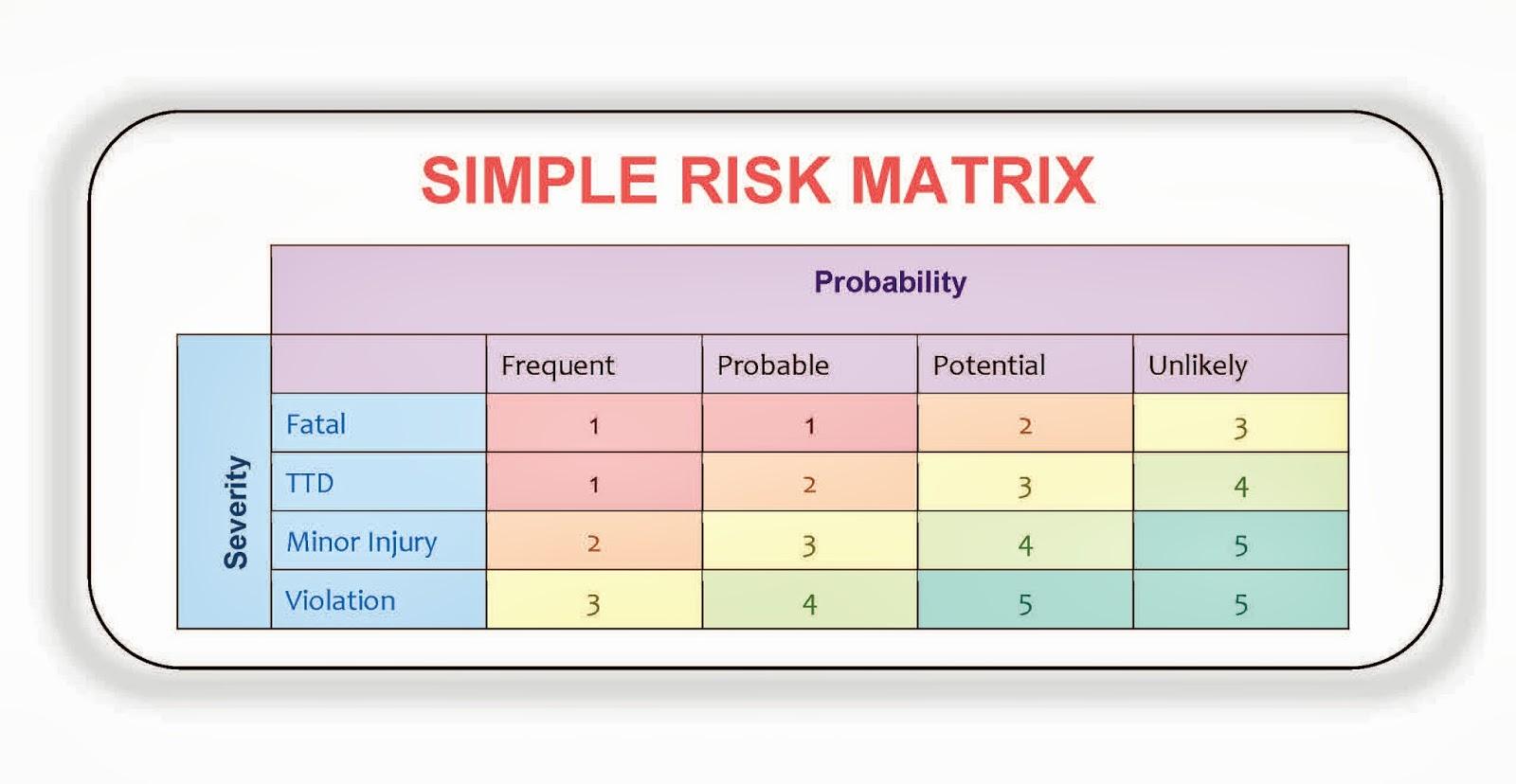 Fall Hazard Risk Assessment Ranking Ehs Works