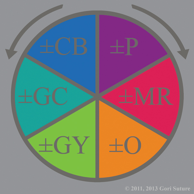 An illustrative organization of color hues in a circle that shows the Tertiary Colors of the Order Color Wheel, as well as the Chaos Color Wheel, functioning as the primary/secondary colors of the Neutral Color Wheel, representing Interactions of Neutrality Within Order & Chaos.  This wheel represents Alignment A: Absolute (Perfect) Alignment, wherein +White + - White = ∞ All Colors & Alignment B:  Relative (Flawed) Alignment, wherein +Black + -Black = 0. No color.