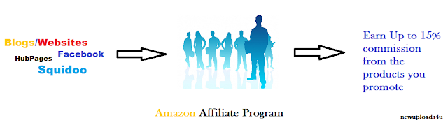 Earning money with Affilaite marketing