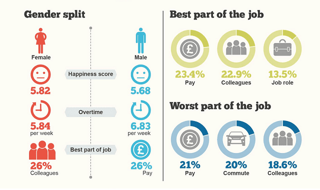 Who are the Happiest Workers in the UK?