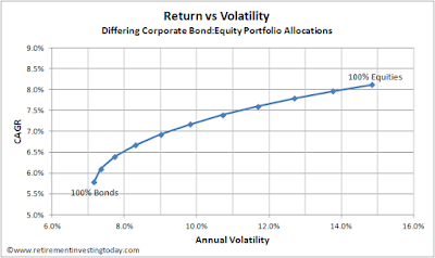 Return vs Volatility for Corporate Bonds/UK Equities