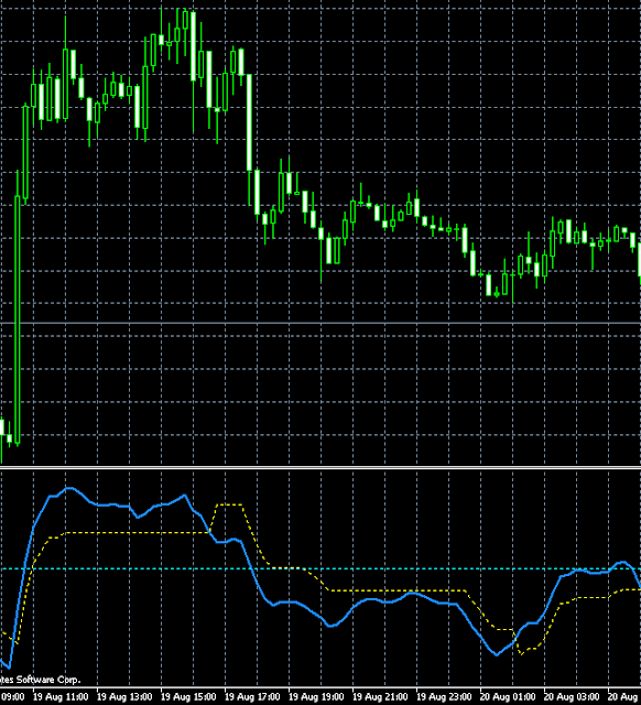 Indicateur qqe forex