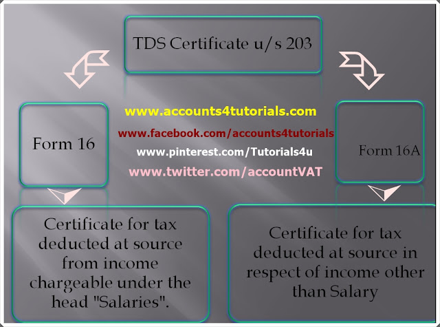 income tax tds form 16 download