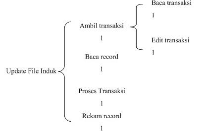 Diagram wo dan jsd a journey of septiana diagram wo dan jsd ccuart Images