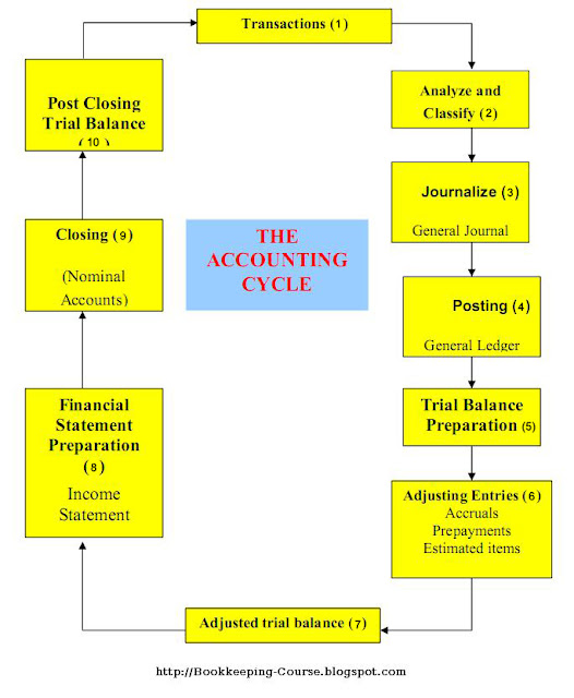 Accounting Process4