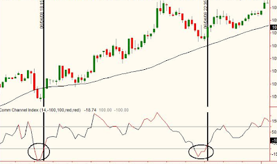 Покупка. 1) Скользящее среднее значение с периодом 50, наклонена вверх, что означает нахождения рынка в восходящем тренде.  2) CCI в области перепроданности (круги на графике). Сэм Сейден (Sam Seiden)