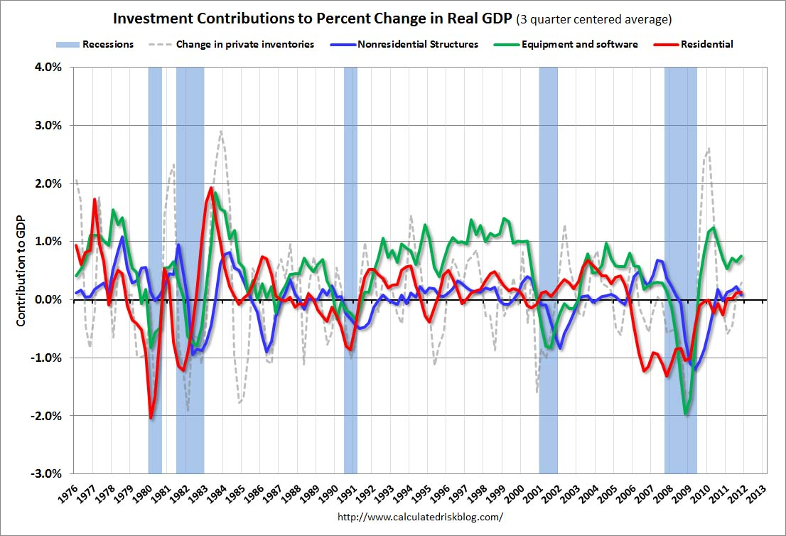 gdp q s Through ill winds — literally — the us economy managed to grow significantly in the third quarter, as measured by gross domestic product (gdp.
