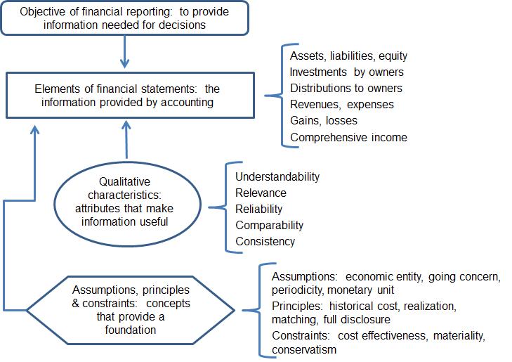 Dr. Bob Hurt's AIS blog: FASB Conceptual Framework (2010 revision)