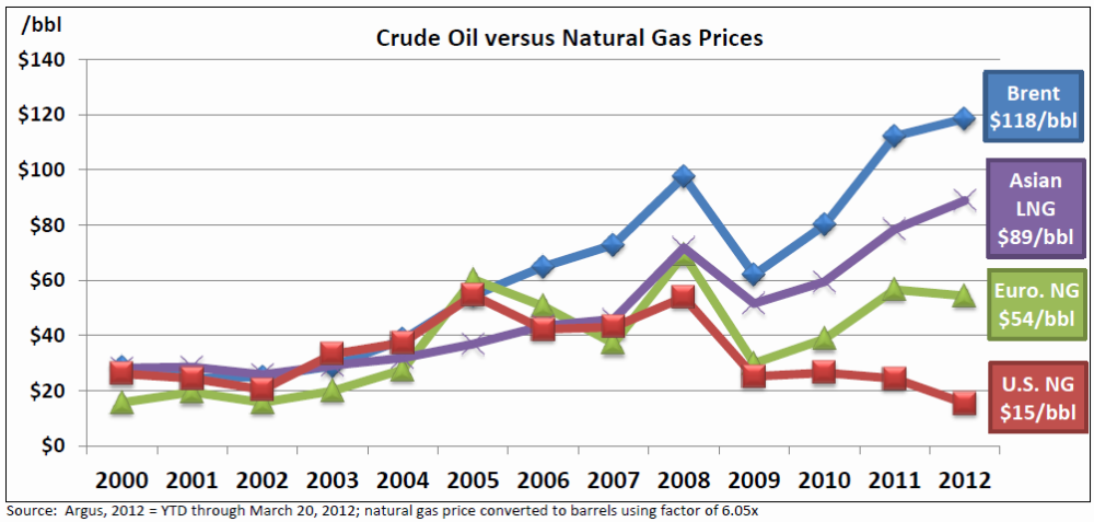 Natural Gas Into Gasoline