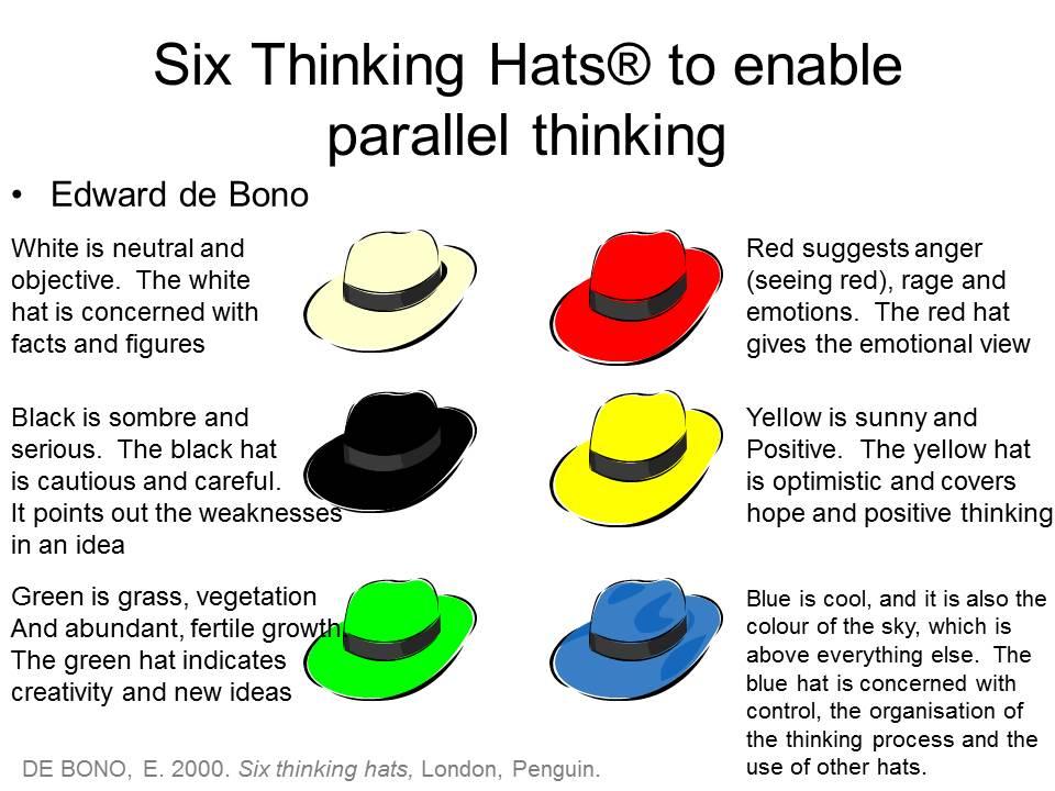 de bono thinking systems six thinking hats - 960×720