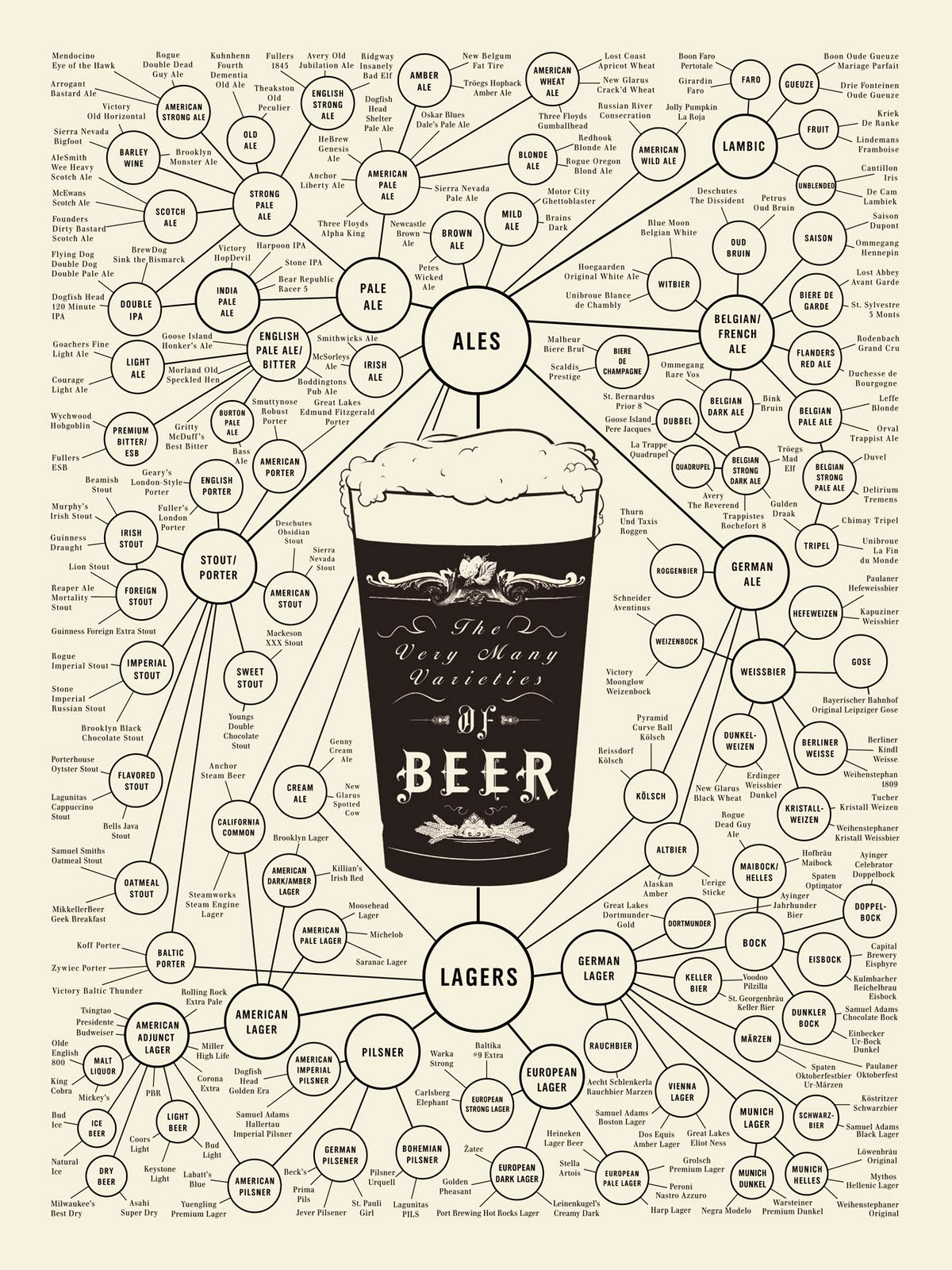 The Very Many Varieties of Beer