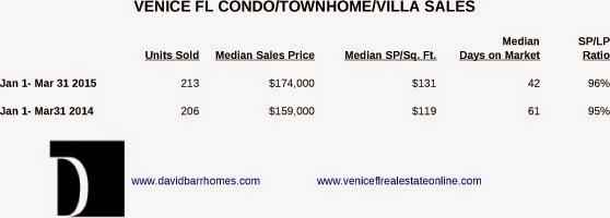Venice FL condo sales stats