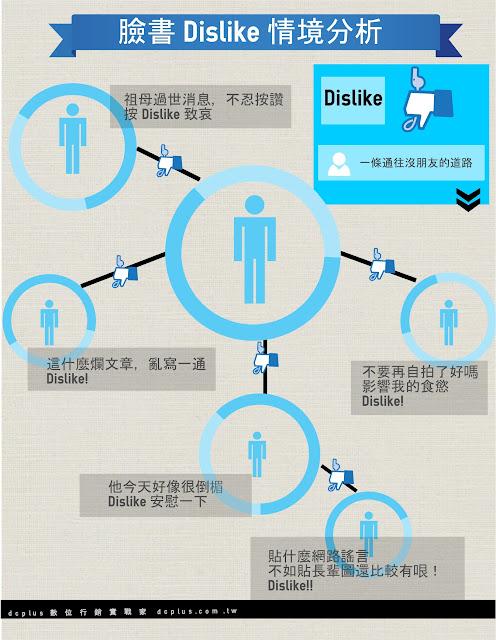 臉書dislike情境分析