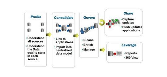 MDM Process