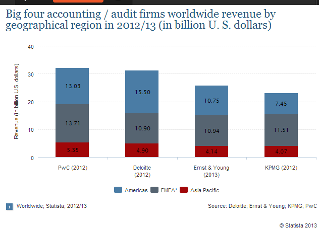 The statistic shows the distribution of revenues of the big four