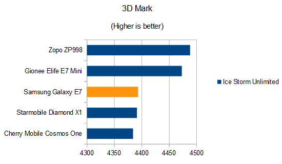 Samsung Galaxy E7 Review 3D Mark Benchmark