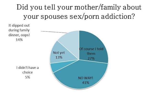 Eat My Scabs: Did you tell your mother survey results