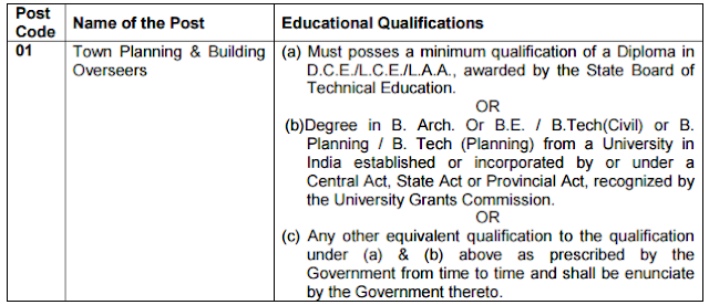 Educational Qualification for Town Planning and Building Overseers