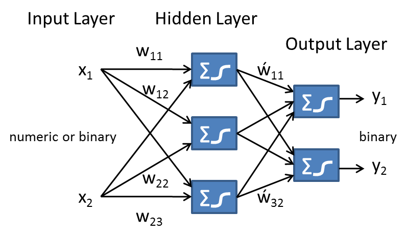 bayesian network machine learning
