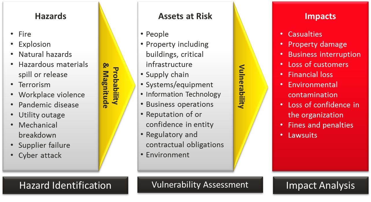 align risk threats vulnerabilities essay • how do we evaluate evolving cyber threats and vulnerabilities in our risk  risk, the cybersecurity assessment  align with changing cybersecurity risk.