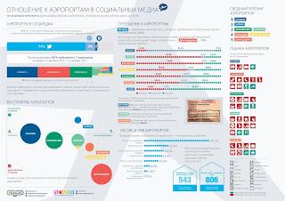 Рейтинг российских аэропортов в социальных медиа