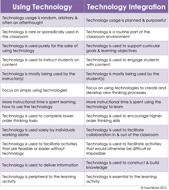 Using Technology Vs Technology Integration- An Excellent Chart for ...