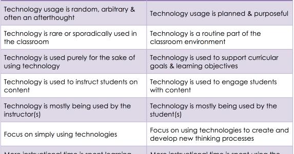 Using Technology Vs Technology Integration- An Excellent Chart for Teachers