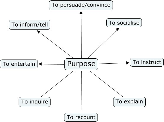 audience and purpose in writing examples