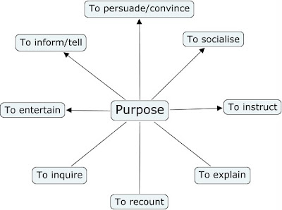 purpose of antithesis in writing Definitionopposition, or contrast of ideas or words in a balanced or parallel construction it establishes a clear, contrasting relationship between the two ideas by joining them together or juxtaposing them, often in parallel structure antithesis can convey some sense of.