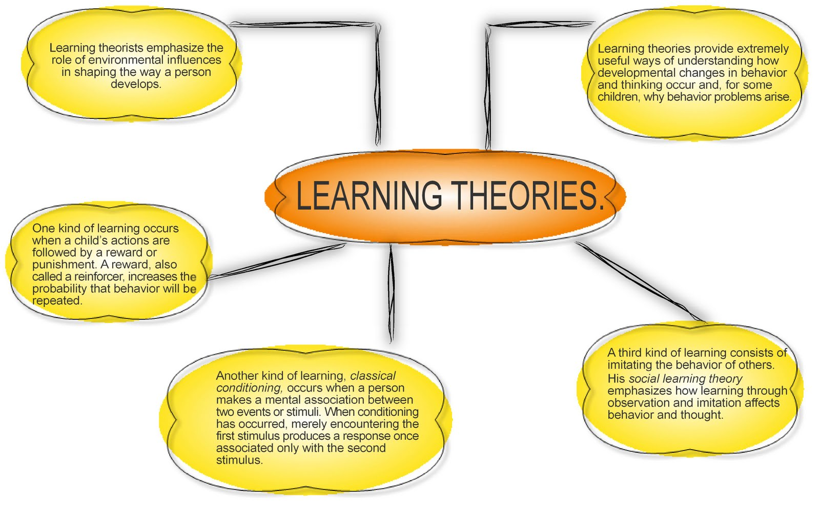 Learning Theories: An Educational Perspective (4th