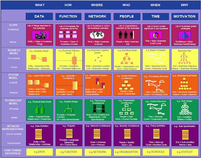 Enterprise Architecture Zachman Framework2