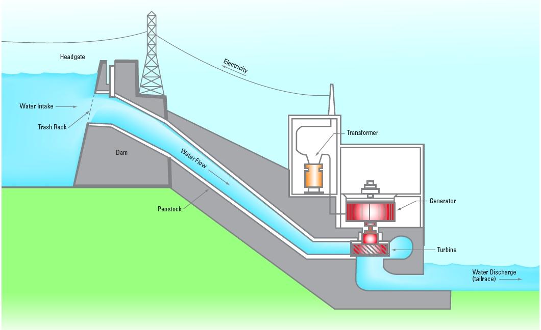 diagram of hydro power plant  juanribon, wiring diagram