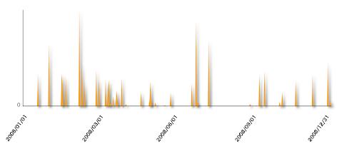 図1 2008年の出費の推移