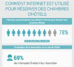 Comment internet est utiliser pour réserver des chambres d'hôtels ?
