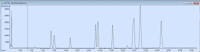 Fig. 1: Total ion chromatogram of a mixture