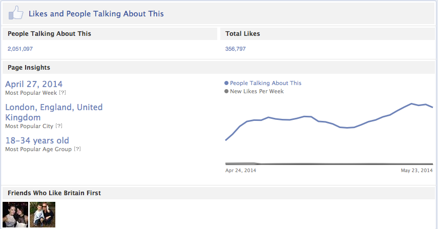 Britain First Facebook Stats