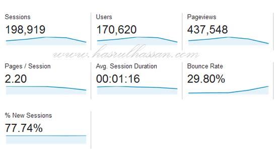 Statistik Blog Jun 2015