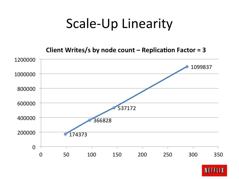 Nextflix Scale with Cassandra