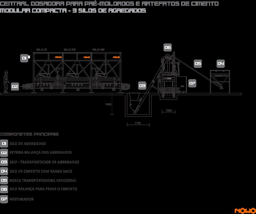 nowo máquinas, Silos de Agregado, Aggregate Silos,  Silos de Agregado, Sistema de pesagem de Agregados, Aggregate Weighing, System Sistema de Pesaje de Agregados,Esteira Transportadora, Transfer Conveyor, Cinta Transportadora, Silo de Cimento, Cement Silo Silo de Cemento, Silo de Cimento Rasga Saco, Bag tearing cement silo,  Silo de Cemento Rasga-Bolsa, Esteira do Sistema de Pesagem, Weighing System Conveyor, Cinta del sistema de pesaje, Balança de Cimento Cement Scales,  Balanza de Cemento, Transportador Helicoidal, Screw Conveyor,  Transportador Helicoidal, Sistema de Dosagem de Água, Water Dosing System, Sistema de Dosificación de Agua, Sistema de Dosagem de Aditivo,  Additive Dosing System, Sistema de Dosificación de Aditivo, Automação Painel Elétrico Central, Electric Panel Automation Center, Automatización Panel Eléctrico Central, Misturador Planetário, Planetary Mixer , Mezclador Planetario, Central de Concreto para alimentação de Caminhão Betoneira, Batching Plant to feed Concrete Mixer Truck. Central de hormigón para alimentación de Camión Hormigonera, Usina Dosadora ;  Dosing ; Usina Dosificadora   Dosador de água com pré-determinador que proporciona economia e redução de perdas Bomba d' água  Compressor de ar  Painel elétrico de comando para operação da central dosadora Moega rasga saco para cimento
