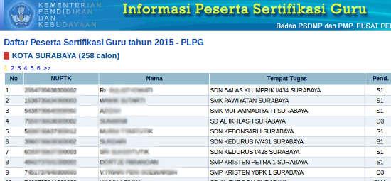 Peserta PLPG Sergur Surabaya Jatim 2015
