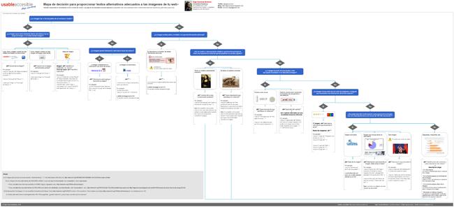 Mapa de decisión para proporcionar textos alternativos adecuados a las imágenes