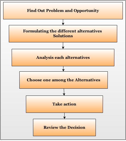 types of decision making process in management