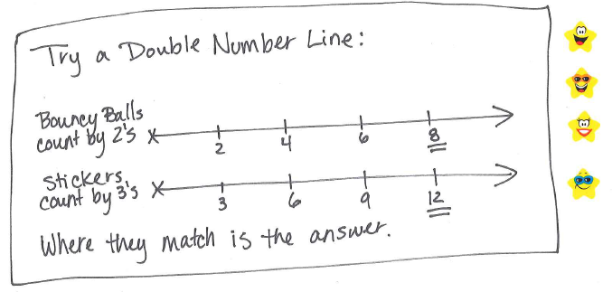 Tape Diagram And Double Number Line | Diagram