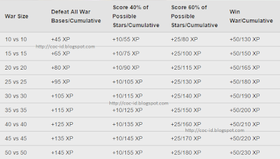 War Size XP