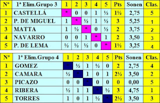 Cuadros clasificatorios de los grupos 3 y 4 de la primera eliminatoria del Torneo Internacional de Ajedrez Barcelona 1929