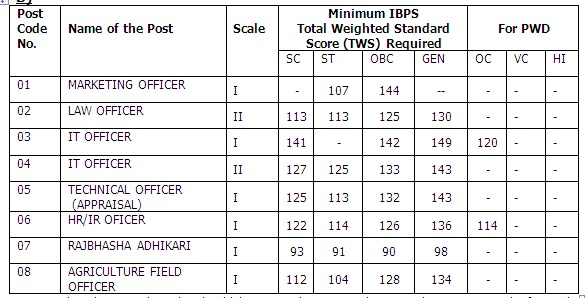Bank Of India Specialist Officer Recruitment 2012 through IBPS