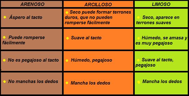 Estructura del suelo existen tres tipos de horizontes for Tipo de suelo 1