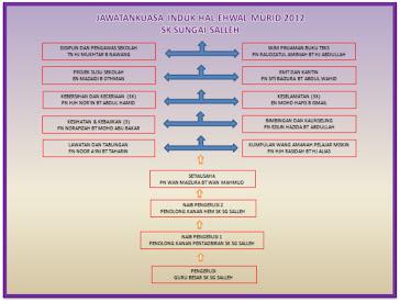 JAWATANKUASA INDUK HAL EHWAL MURID 2012 SK SUNGAI SALLEH
